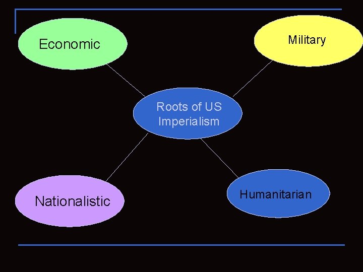 Military Economic Roots of US Imperialism Nationalistic Humanitarian