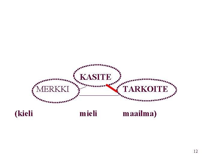 KASITE MERKKI (kieli TARKOITE mieli maailma) 12