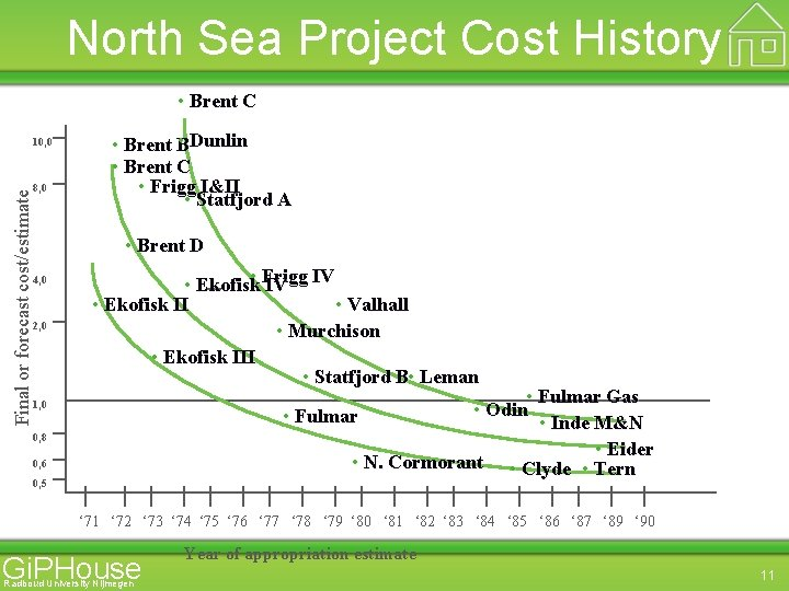North Sea Project Cost History • Brent C 10, 0 Final or forecast cost/estimate