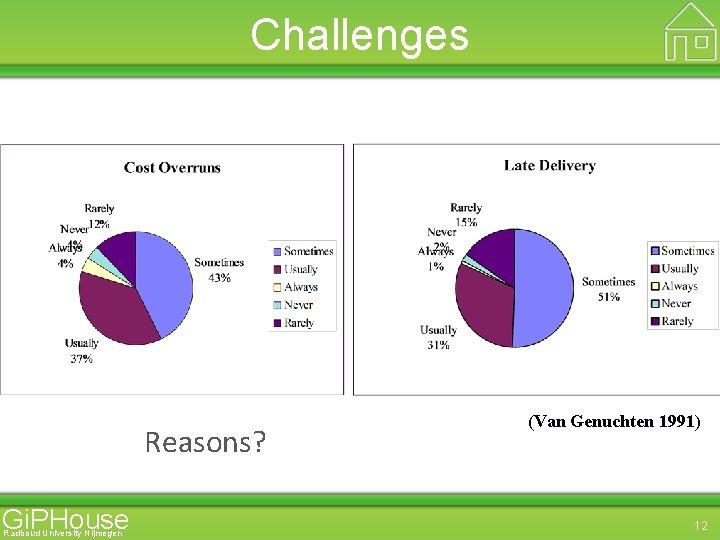 Challenges Reasons? Gi. PHouse Radboud University Nijmegen (Van Genuchten 1991) 12