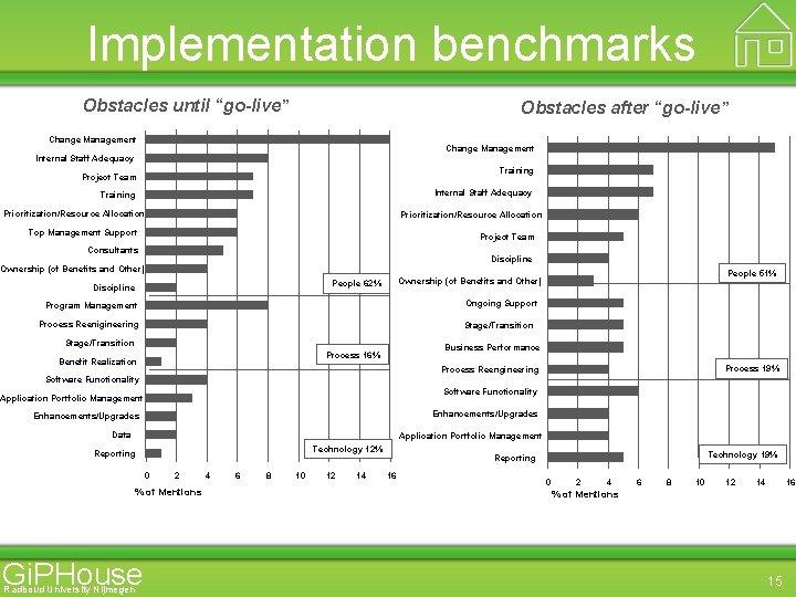 "Implementation benchmarks Obstacles until ""go-live"" Obstacles after ""go-live"" Change Management Internal Staff Adequacy Training"