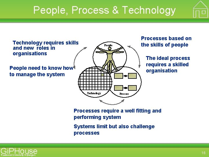 People, Process & Technology requires skills and new roles in organisations Processes based on