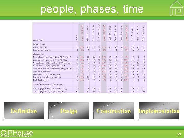 people, phases, time Definition Gi. PHouse Radboud University Nijmegen Design Construction Implementation 23