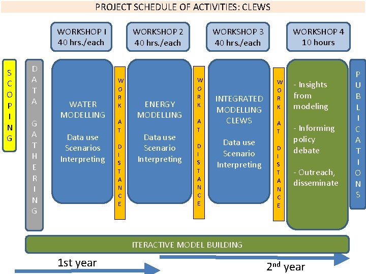 PROJECT SCHEDULE OF ACTIVITIES: CLEWS WORKSHOP I 40 hrs. /each S C O P