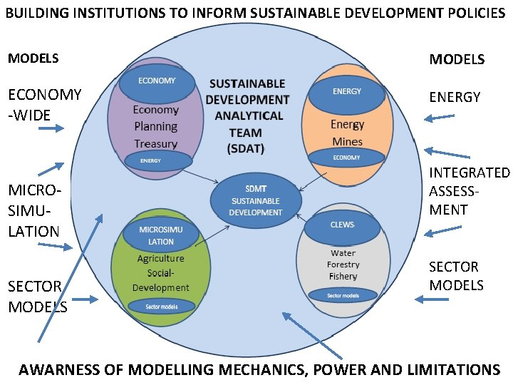 BUILDING INSTITUTIONS TO INFORM SUSTAINABLE DEVELOPMENT POLICIES MODELS ECONOMY -WIDE ENERGY MICROSIMULATION SECTOR MODELS