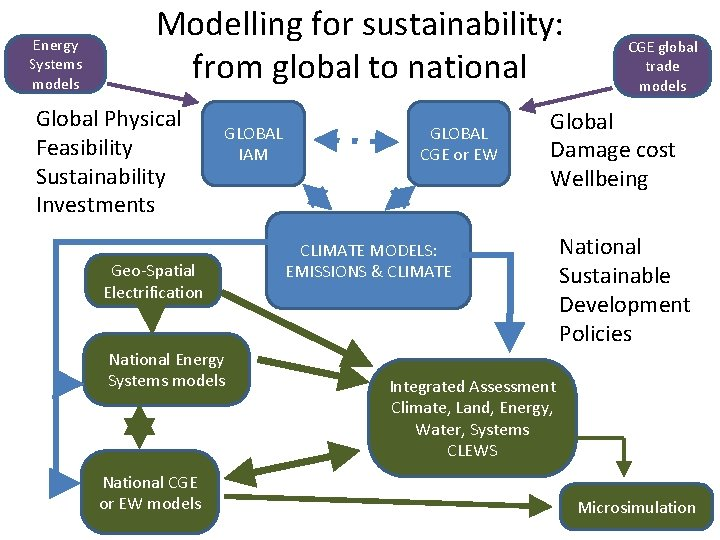 Energy Systems models Modelling for sustainability: from global to national Global Physical Feasibility Sustainability