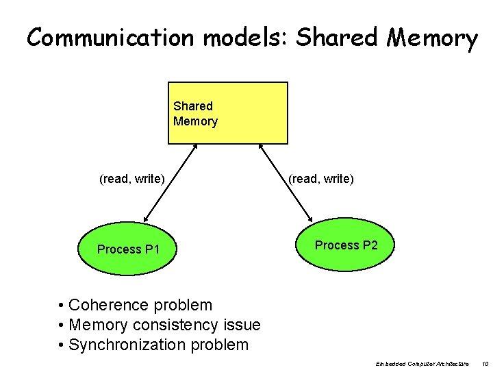 Communication models: Shared Memory (read, write) Process P 1 (read, write) Process P 2