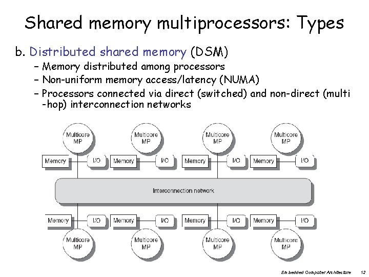 Shared memory multiprocessors: Types b. Distributed shared memory (DSM) – Memory distributed among processors