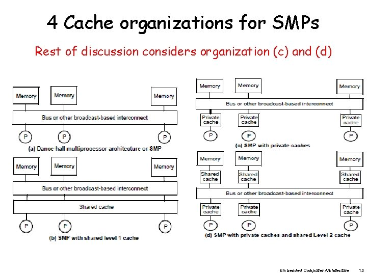 4 Cache organizations for SMPs Rest of discussion considers organization (c) and (d) Embedded