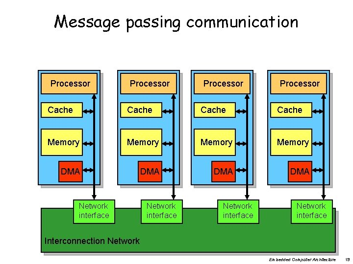 Message passing communication Processor Cache Memory DMA DMA Network interface Interconnection Network Embedded Computer