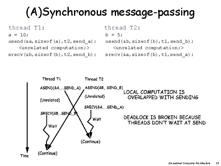 (A)Synchronous message-passing thread T 1: a = 10; asend(&a, sizeof(a), t 2, send_a); <unrelated