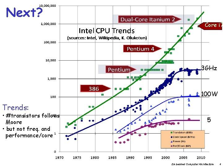 Next? Core i 7 3 GHz 100 W Trends: • #transistors follows Moore •