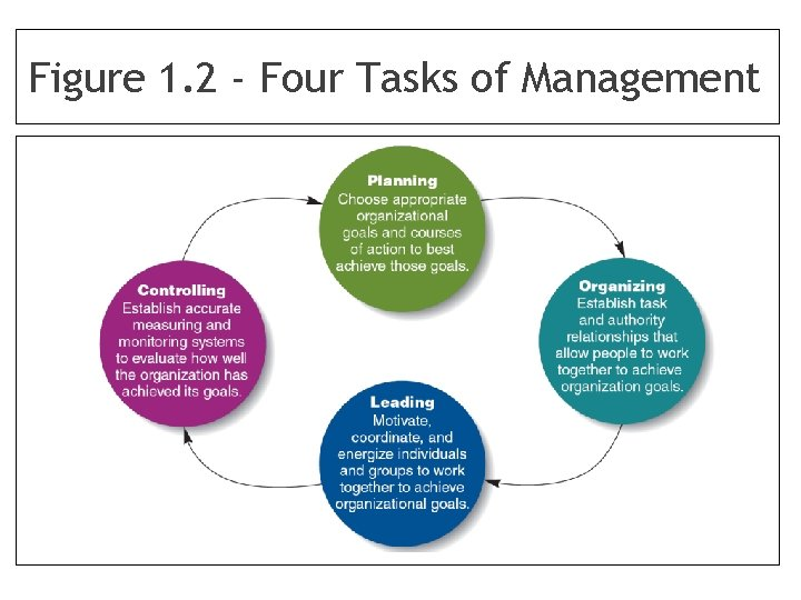 Figure 1. 2 - Four Tasks of Management