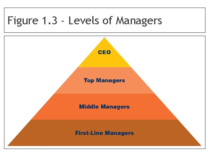 Figure 1. 3 - Levels of Managers