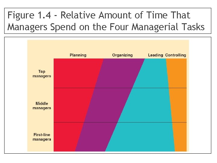 Figure 1. 4 - Relative Amount of Time That Managers Spend on the Four