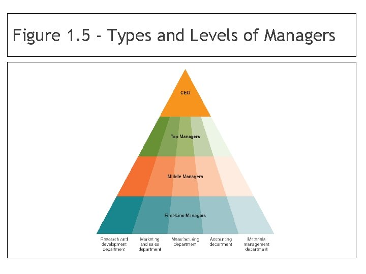 Figure 1. 5 - Types and Levels of Managers