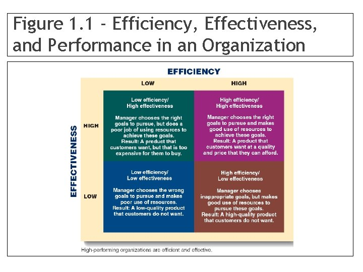 Figure 1. 1 - Efficiency, Effectiveness, and Performance in an Organization