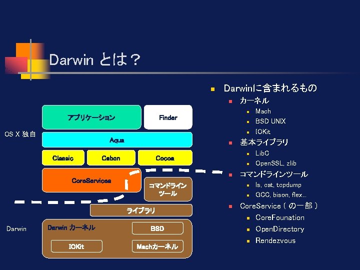 Darwin とは? n Darwinに含まれるもの n アプリケーション OS X 独自 カーネル n Finder n n