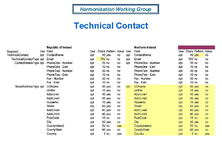 Harmonisation Working Group Technical Contact