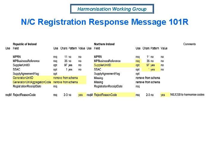 Harmonisation Working Group N/C Registration Response Message 101 R