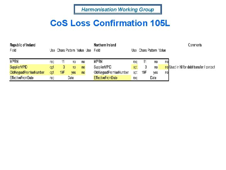 Harmonisation Working Group Co. S Loss Confirmation 105 L