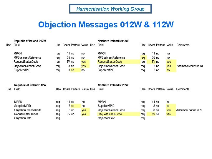 Harmonisation Working Group Objection Messages 012 W & 112 W