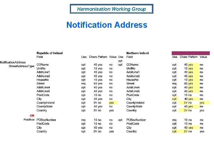 Harmonisation Working Group Notification Address