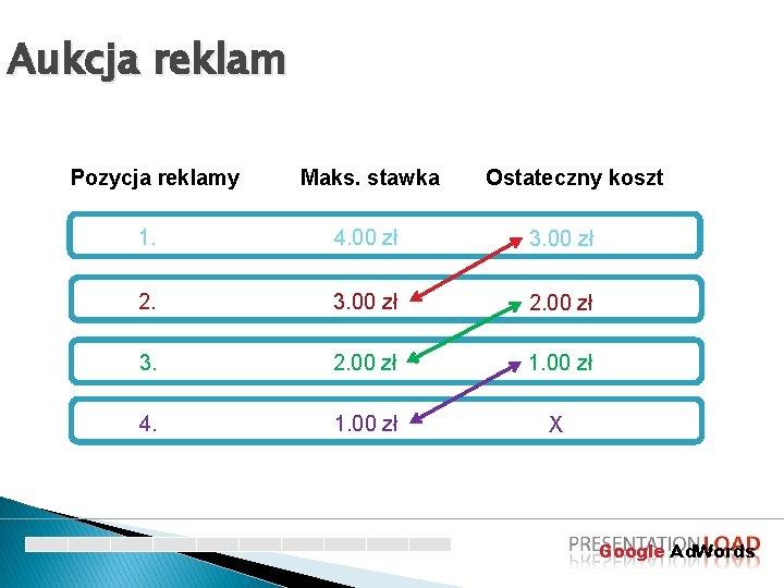 Aukcja reklam Pozycja reklamy Maks. stawka Ostateczny koszt 1. 4. 00 zł 3. 00