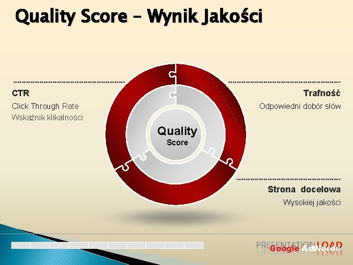 Quality Score – Wynik Jakości Trafność CTR Click Through Rate Wskaźnik klikalności Odpowiedni dobór