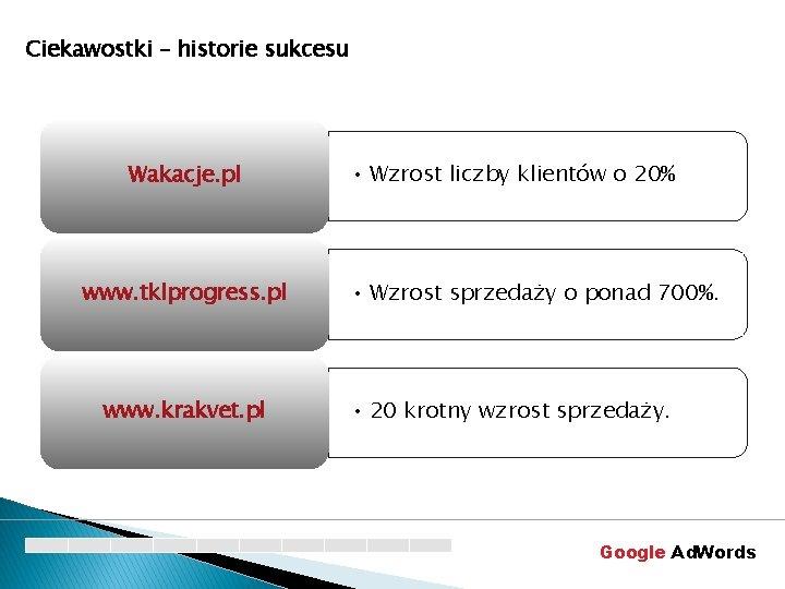 Ciekawostki – historie sukcesu Wakacje. pl www. tklprogress. pl www. krakvet. pl • Wzrost