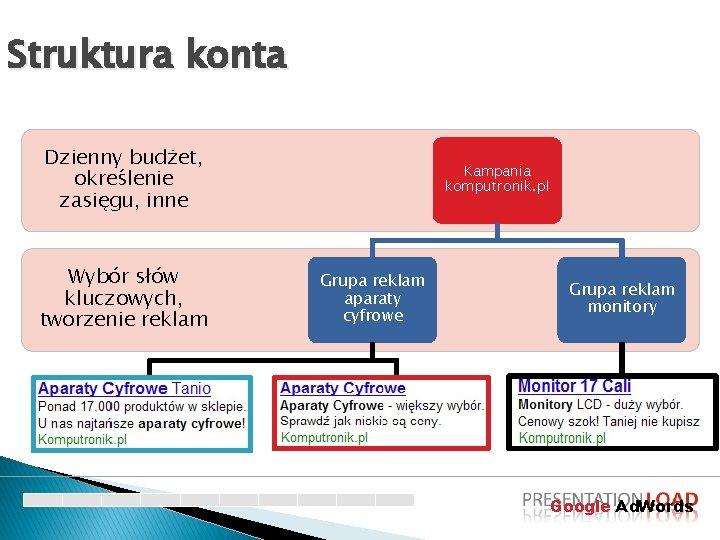 Struktura konta Dzienny budżet, określenie zasięgu, inne Wybór słów kluczowych, tworzenie reklam Ads 1