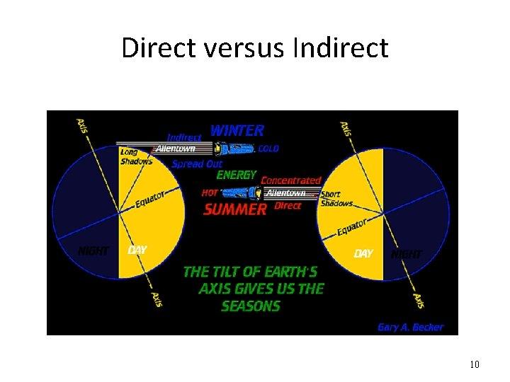 Direct versus Indirect 10
