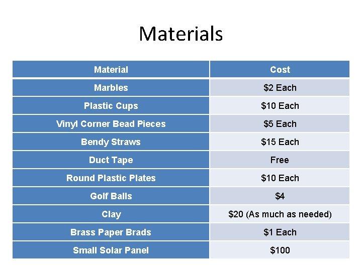 Materials Material Cost Marbles $2 Each Plastic Cups $10 Each Vinyl Corner Bead Pieces