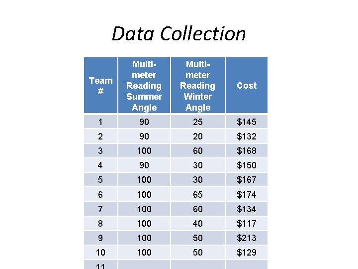 Data Collection Team # Multimeter Reading Summer Angle Multimeter Reading Winter Angle Cost 1