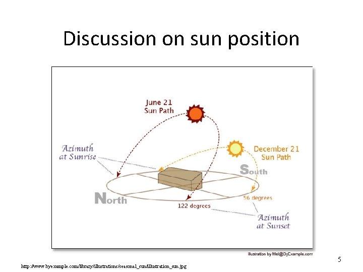 Discussion on sun position http: //www. byexample. com/library/illustrations/seasonal_sun/illustration_sun. jpg 5