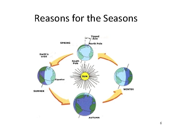 Reasons for the Seasons 6