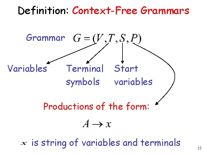 Definition: Context-Free Grammars Grammar Variables Terminal symbols Start variables Productions of the form: is