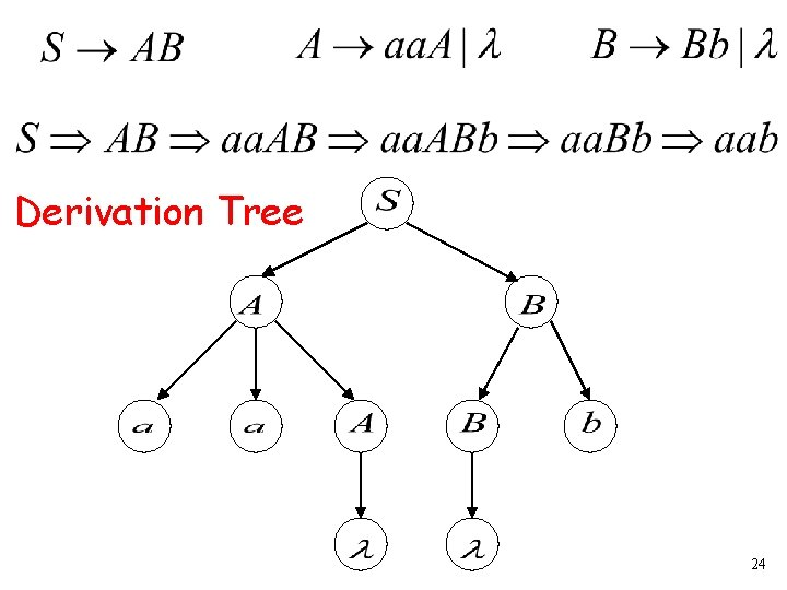 Derivation Tree 24