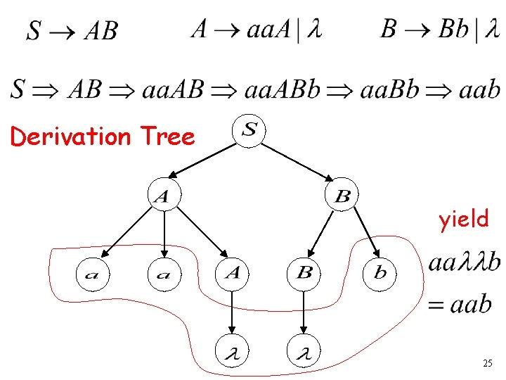 Derivation Tree yield 25