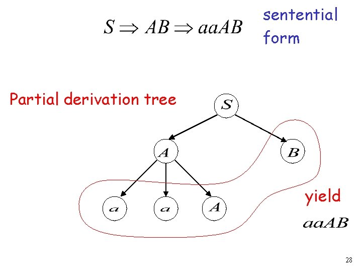 sentential form Partial derivation tree yield 28