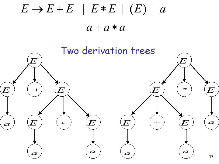 Two derivation trees 33