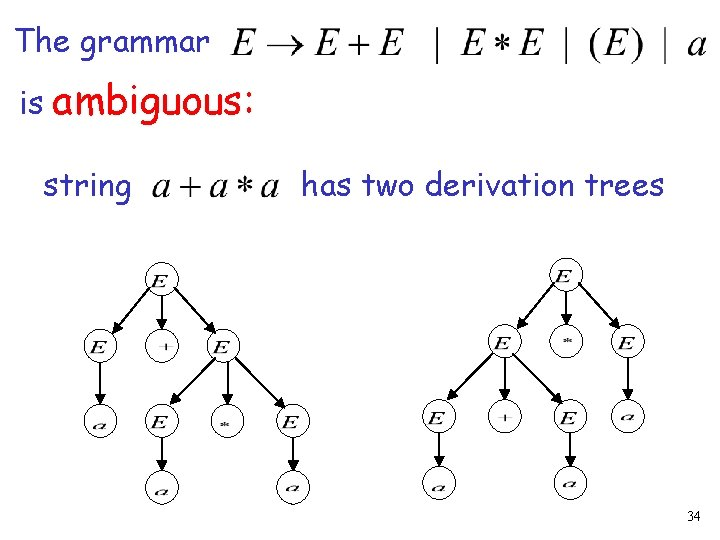 The grammar is ambiguous: string has two derivation trees 34