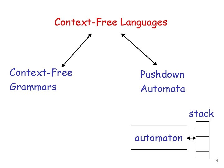 Context-Free Languages Context-Free Grammars Pushdown Automata stack automaton 4