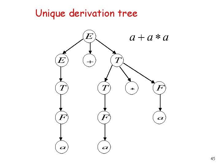 Unique derivation tree 45