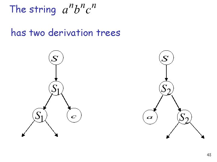 The string has two derivation trees 48