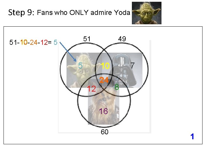 Step 9: Fans who ONLY admire Yoda 51 51 -10 -24 -12= 5 5