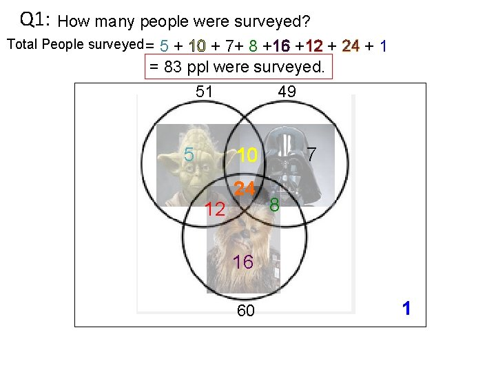 Q 1: How many people were surveyed? Total People surveyed = 5 + 10