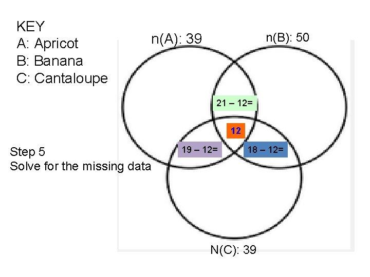 KEY A: Apricot B: Banana C: Cantaloupe n(B): 50 n(A): 39 21 – 12=