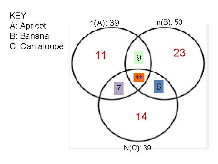 KEY A: Apricot B: Banana C: Cantaloupe n(B): 50 n(A): 39 11 23 9