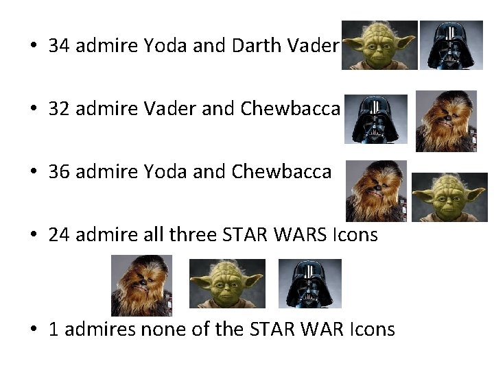 • 34 admire Yoda and Darth Vader • 32 admire Vader and Chewbacca